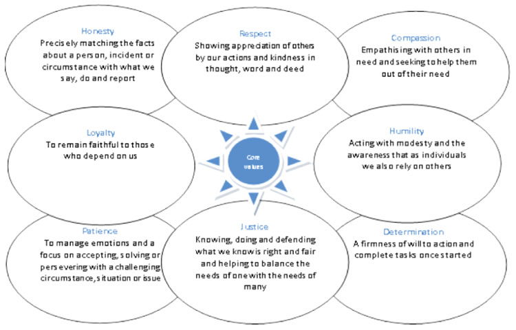 Anglicare North Queensland Core Values